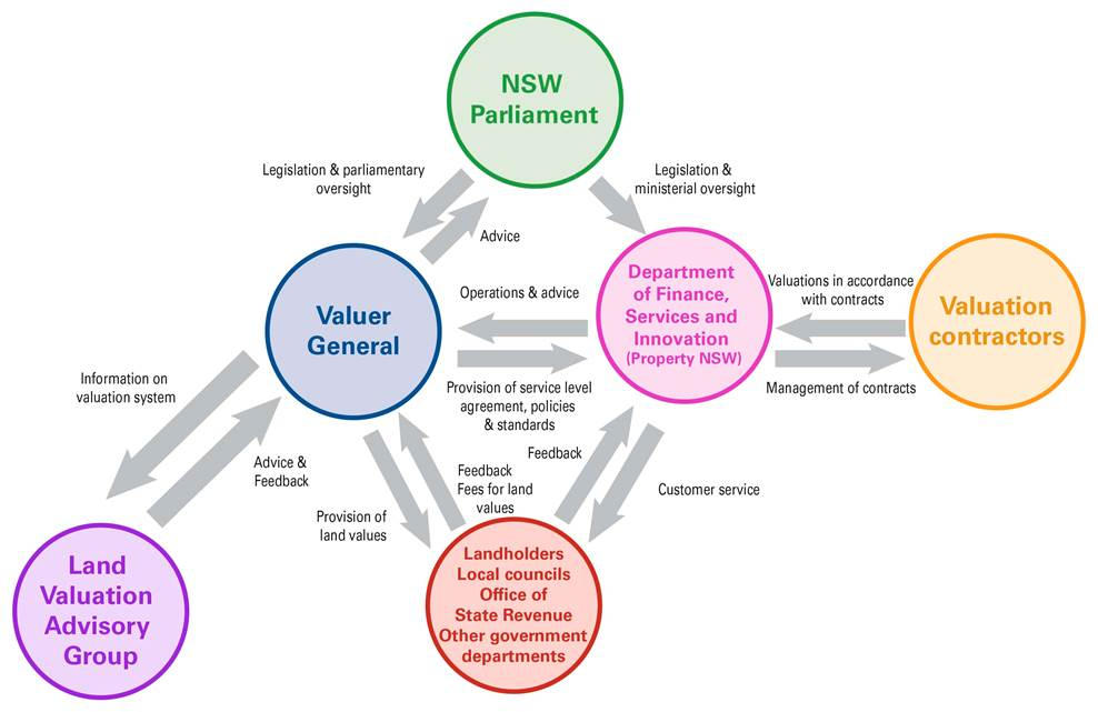 Valuer General Governance Diagram